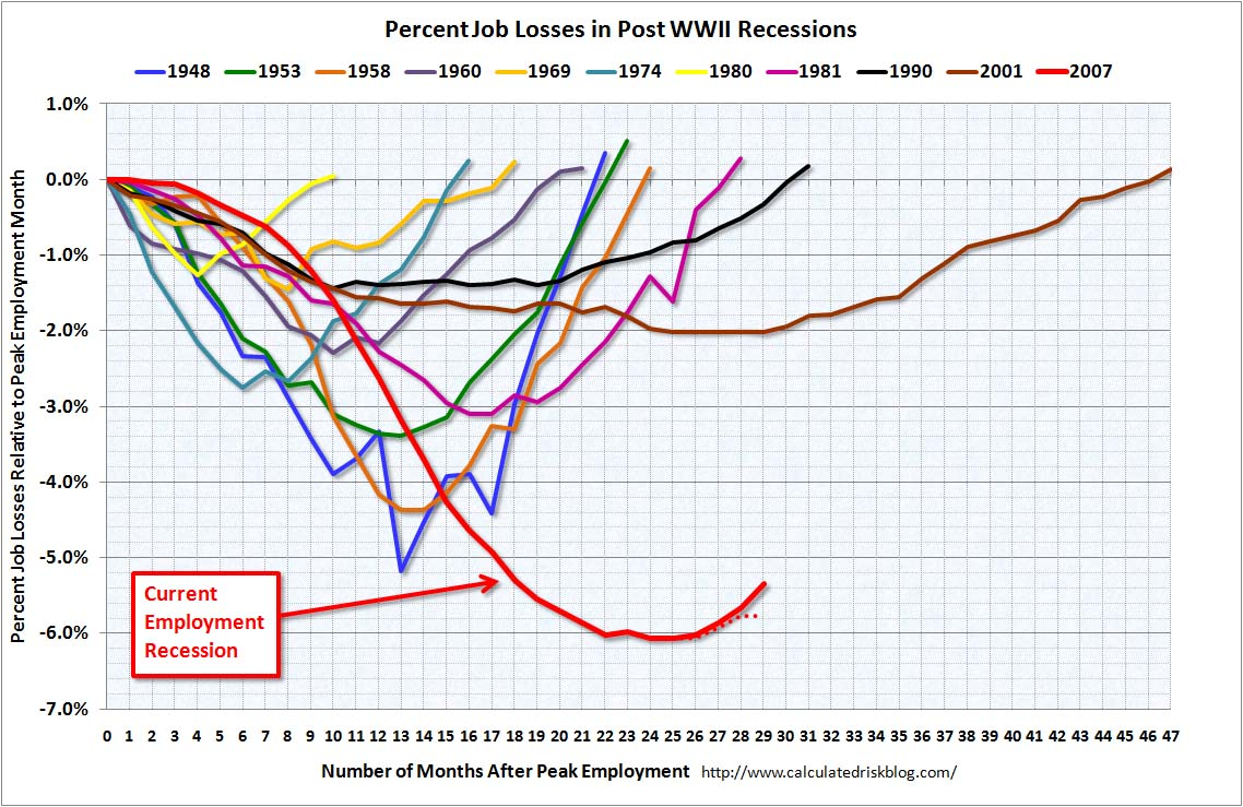 Employment an Recessions May 20101