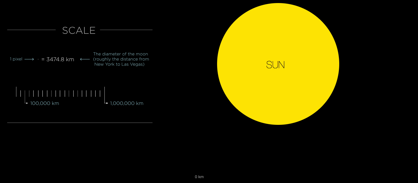 If the Moon Were Only 1 Pixel A tediously accurate map of the solar system